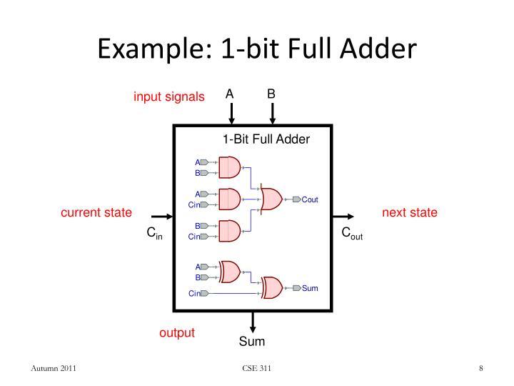 Example: 1-bit Full Adder