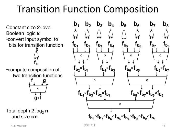 Transition Function Composition