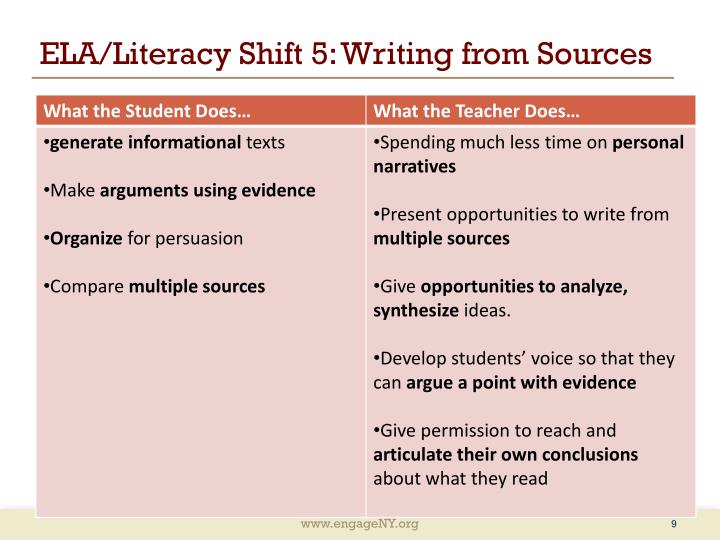 ELA/Literacy Shift 5: Writing from Sources