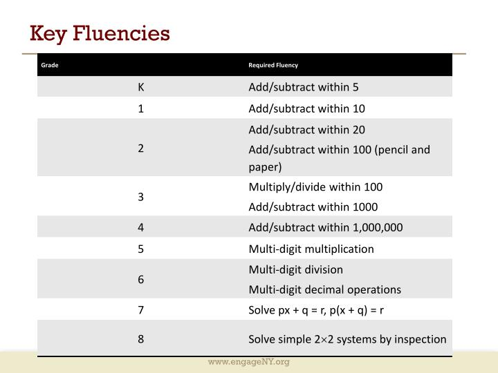Key Fluencies