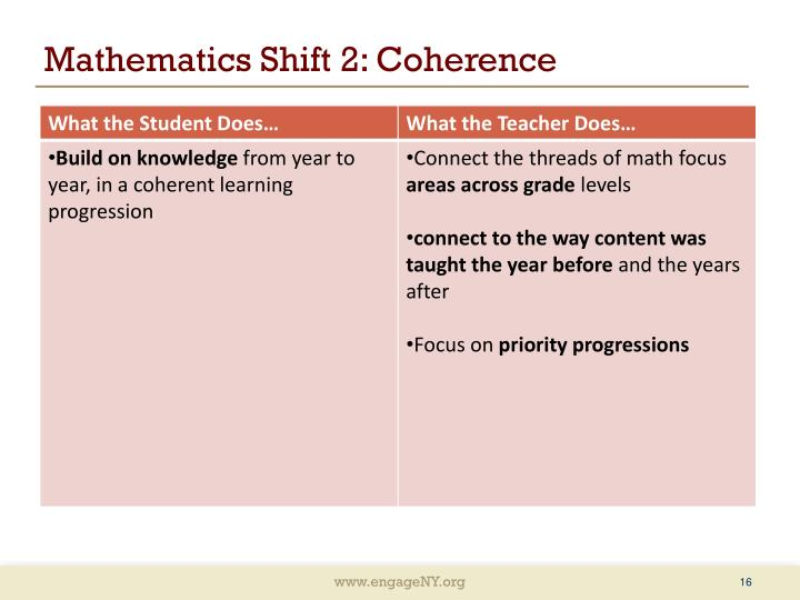 Mathematics Shift 2: Coherence