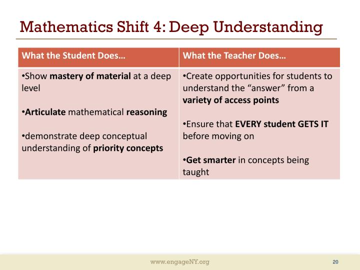 Mathematics Shift 4: Deep Understanding