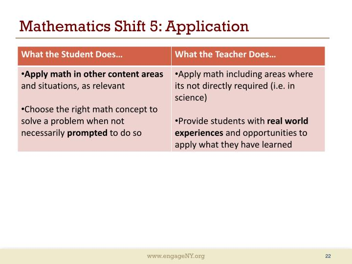 Mathematics Shift 5: Application