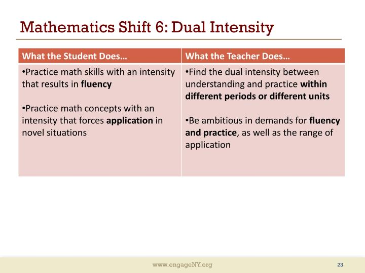 Mathematics Shift 6: Dual Intensity
