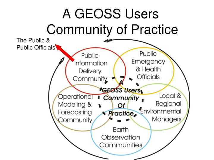 A GEOSS Users