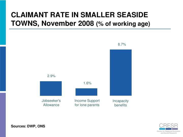CLAIMANT RATE IN SMALLER SEASIDE TOWNS, November 2008