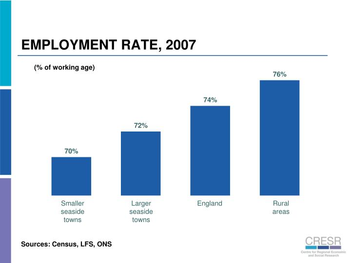 EMPLOYMENT RATE, 2007