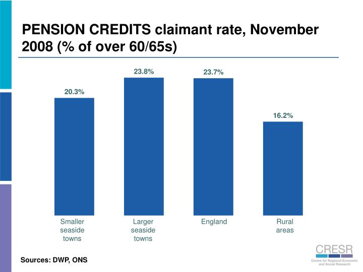 PENSION CREDITS claimant rate, November 2008 (% of over 60/65s)