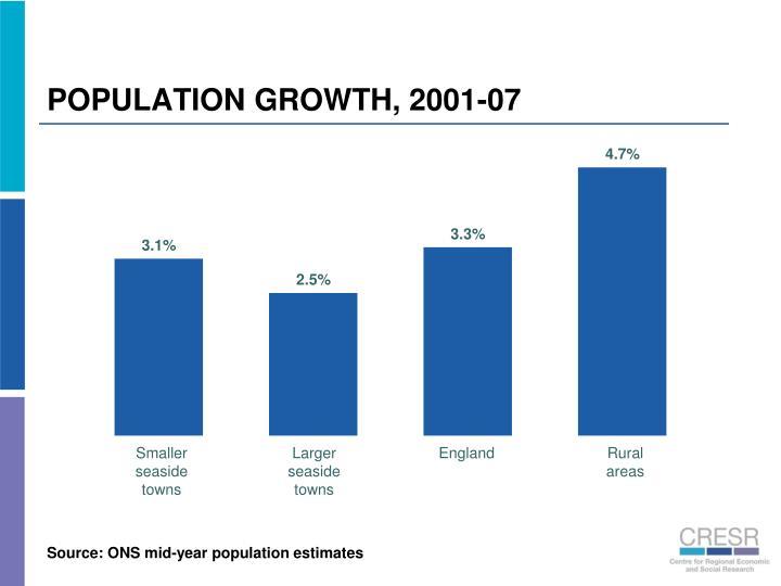 POPULATION GROWTH, 2001-07