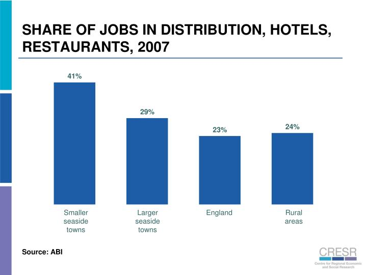 SHARE OF JOBS IN DISTRIBUTION, HOTELS, RESTAURANTS, 2007