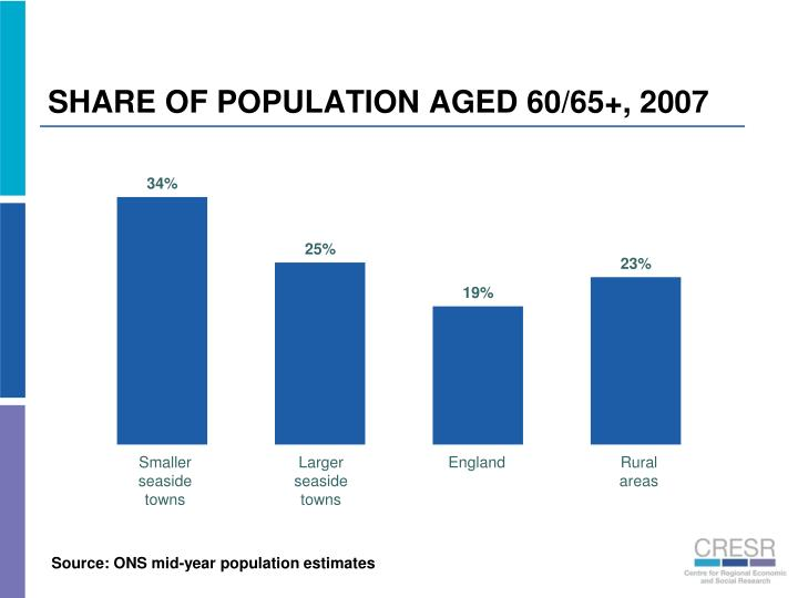 SHARE OF POPULATION AGED 60/65+, 2007
