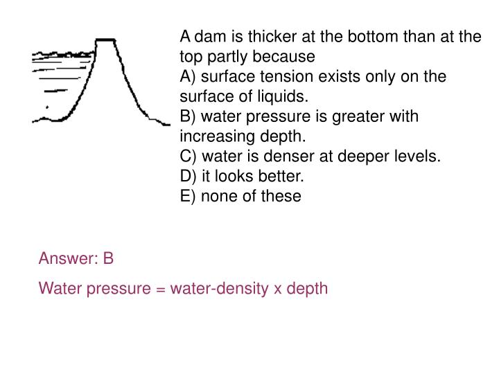 A dam is thicker at the bottom than at the top partly because