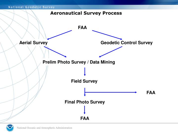 Aeronautical Survey Process