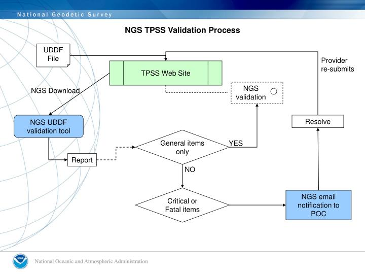 NGS TPSS Validation Process