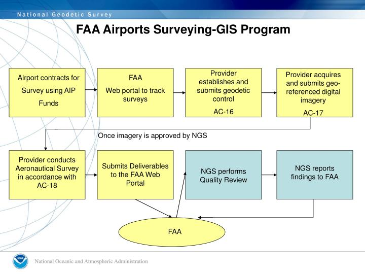 FAA Airports Surveying-GIS Program