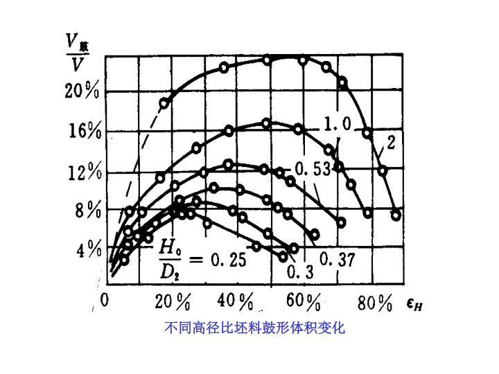 不同高径比坯料鼓形体积变化