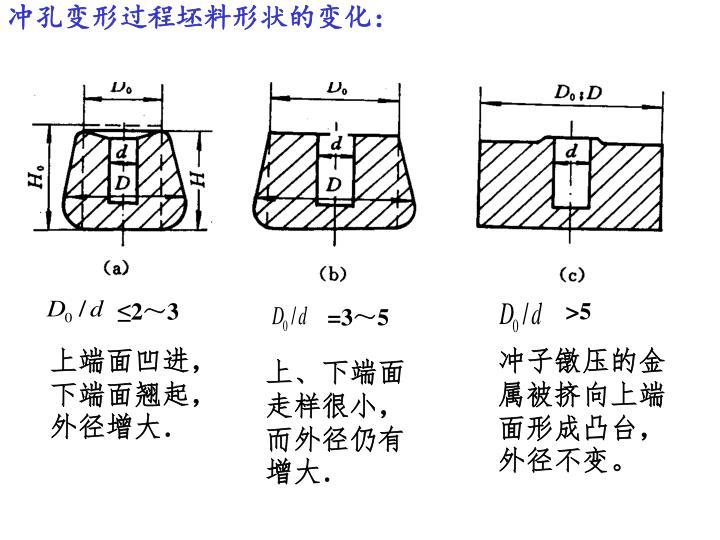 冲孔变形过程坯料形状的变化: