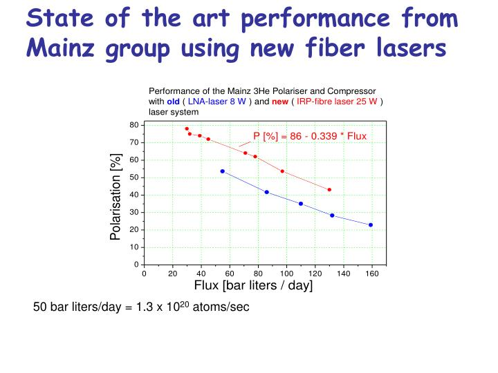 State of the art performance from