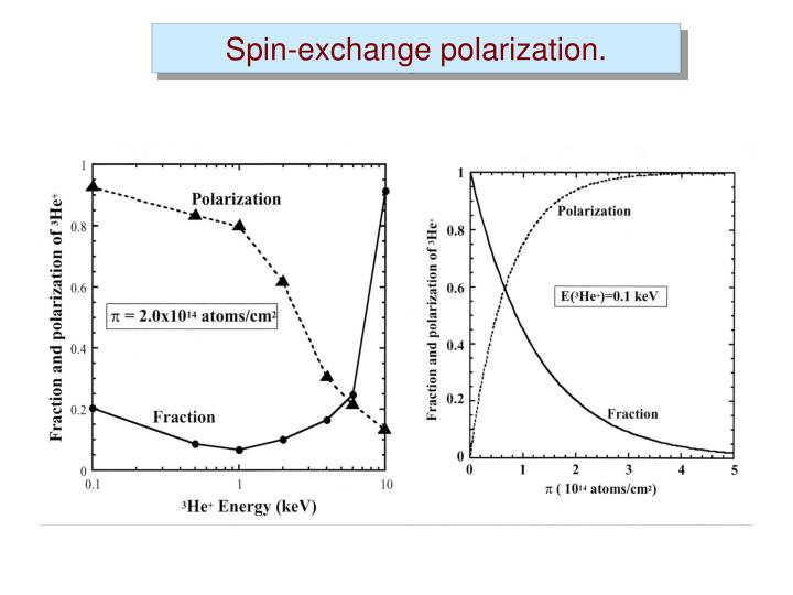 Spin-exchange polarization.