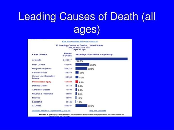 Leading Causes of Death (all ages)