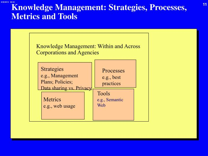 Knowledge Management: Strategies, Processes, Metrics and Tools