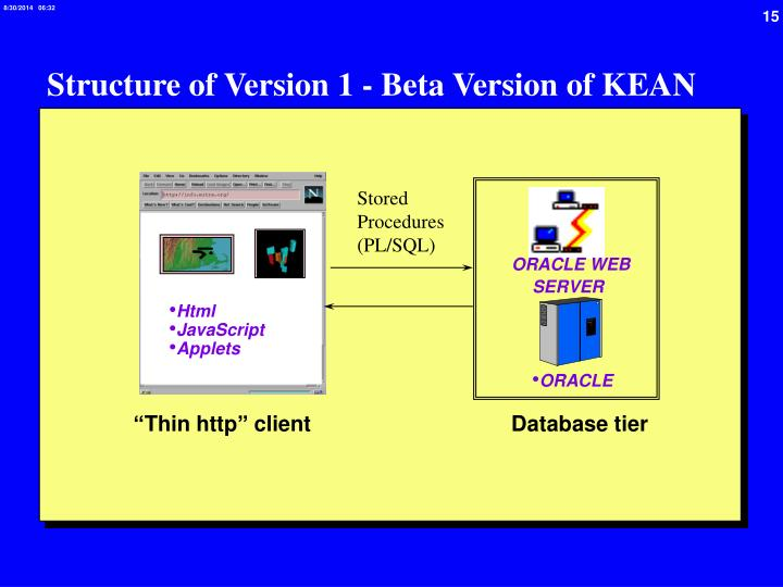 Structure of Version 1 - Beta Version of KEAN