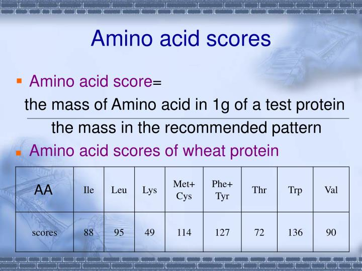 Amino acid scores