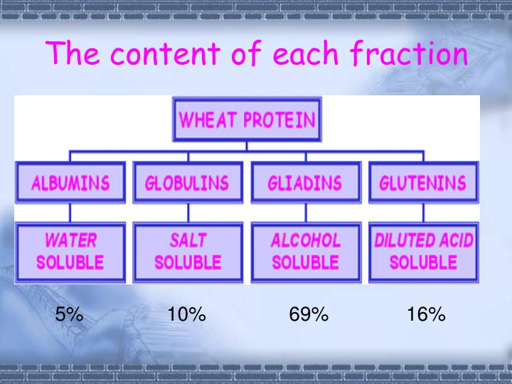 The content of each fraction
