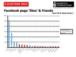 facebook page likes friends1