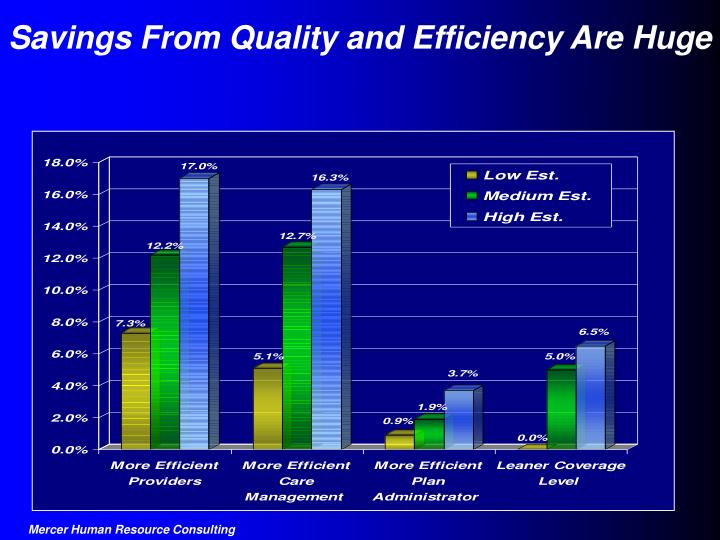 Savings From Quality and Efficiency Are Huge