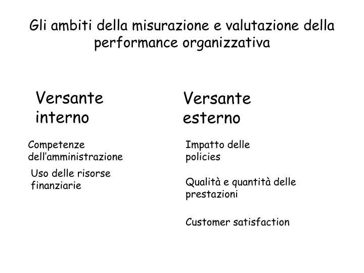 Gli ambiti della misurazione e valutazione della performance organizzativa
