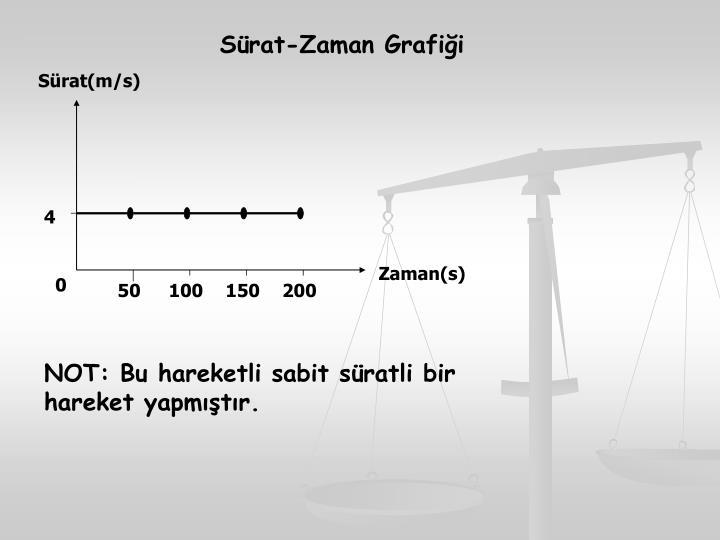 Sürat-Zaman Grafiği
