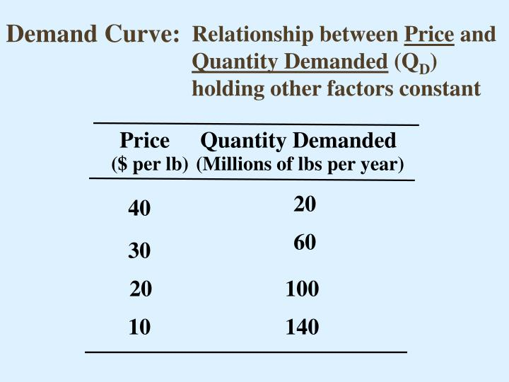 Demand Curve: