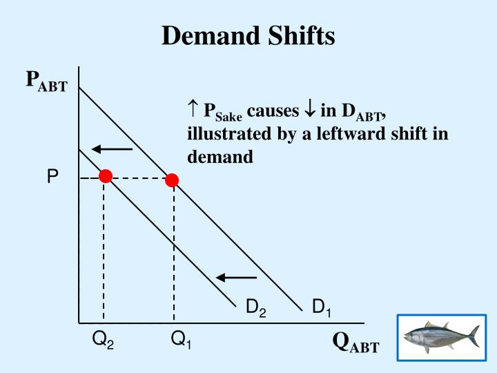 Demand Shifts