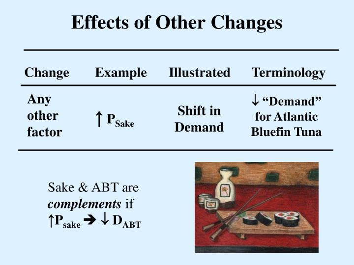 Effects of Other Changes