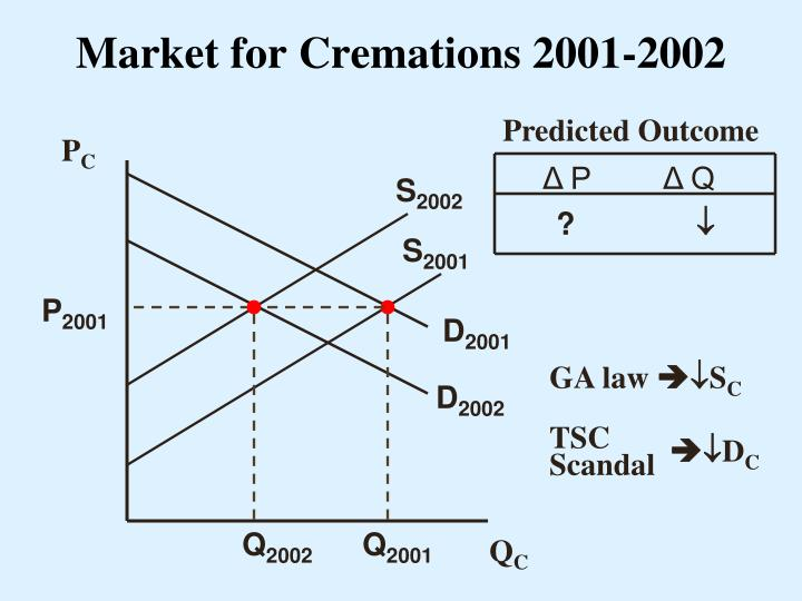Market for Cremations 2001-2002