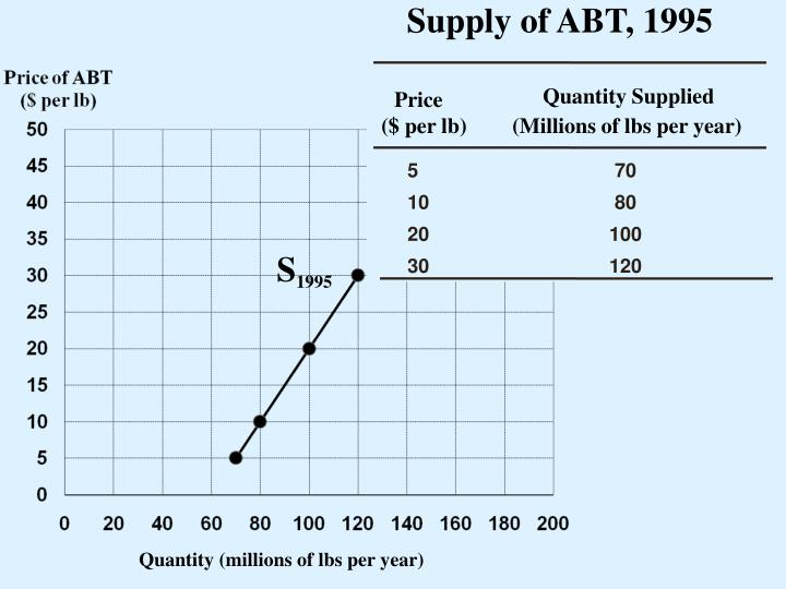 Supply of ABT, 1995