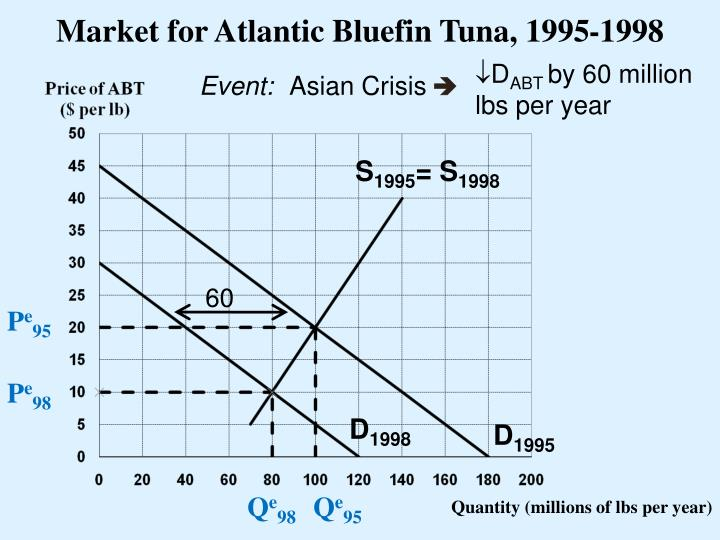 Market for Atlantic Bluefin Tuna, 1995-1998