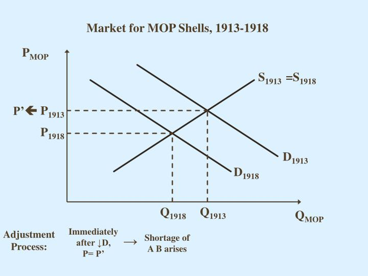 Market for MOP Shells, 1913-1918