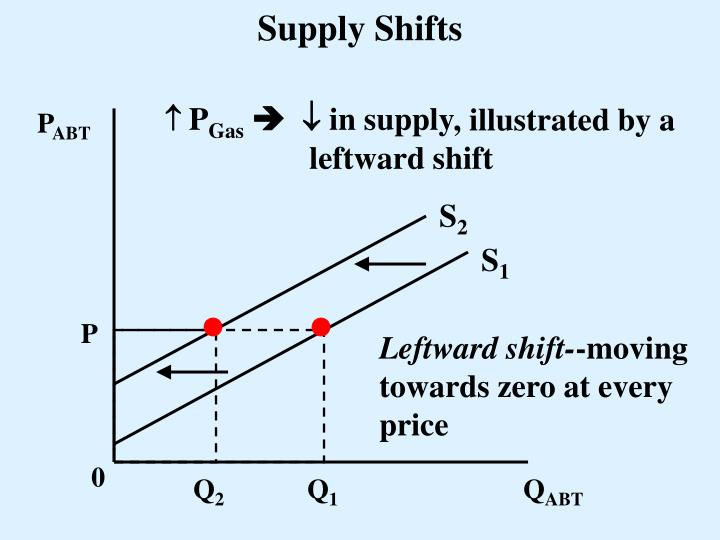 Supply Shifts