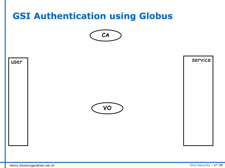 GSI Authentication using Globus
