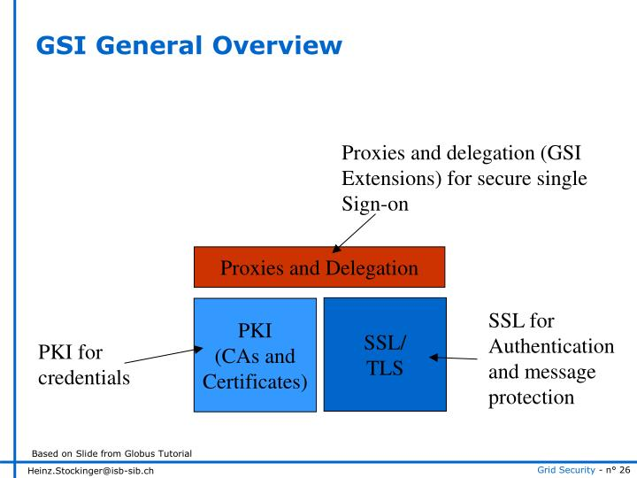 GSI General Overview