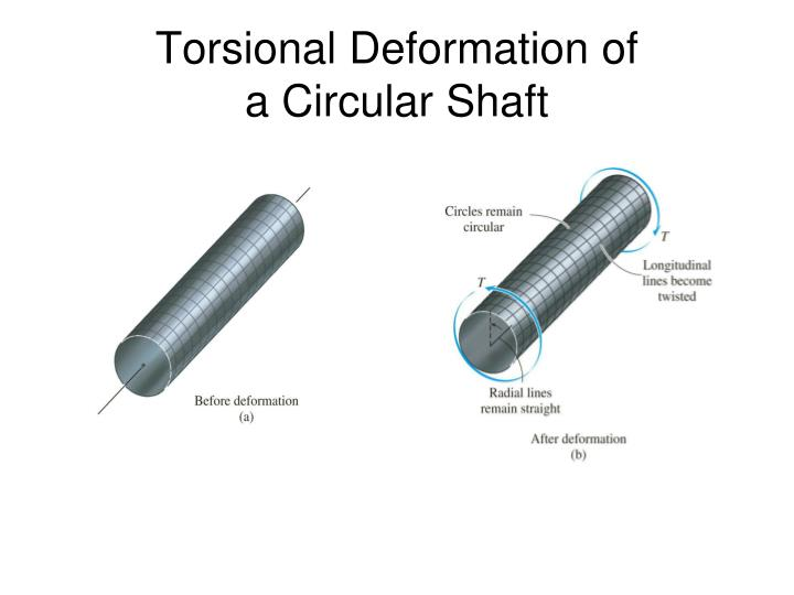 Torsional deformation of a circular shaft