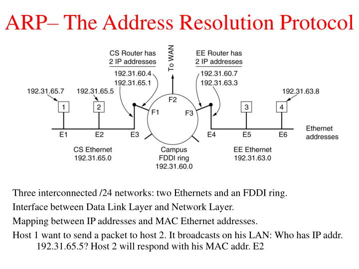 ARP– The Address Resolution Protocol