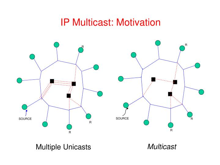 IP Multicast: Motivation