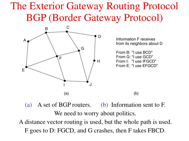 The Exterior Gateway Routing Protocol