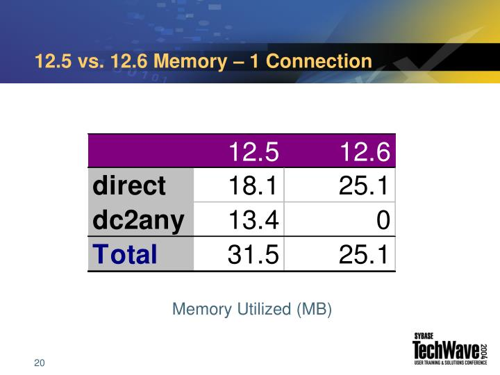 12.5 vs. 12.6 Memory – 1 Connection