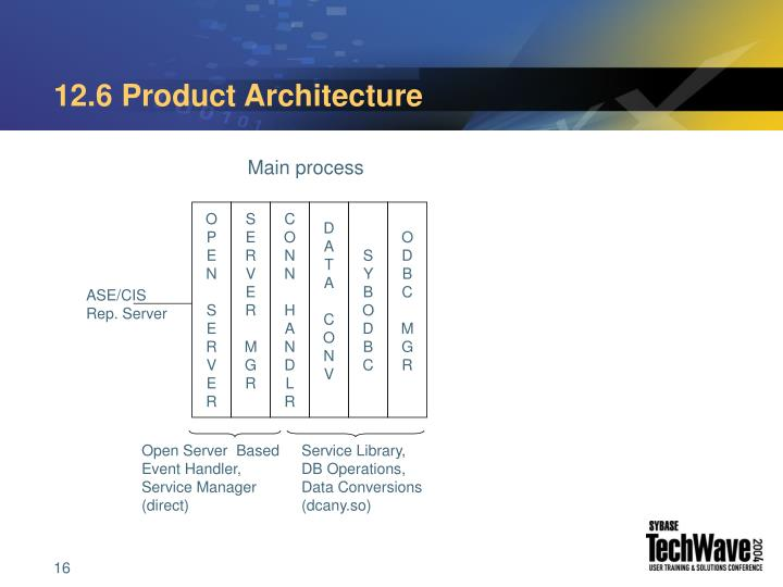 12.6 Product Architecture