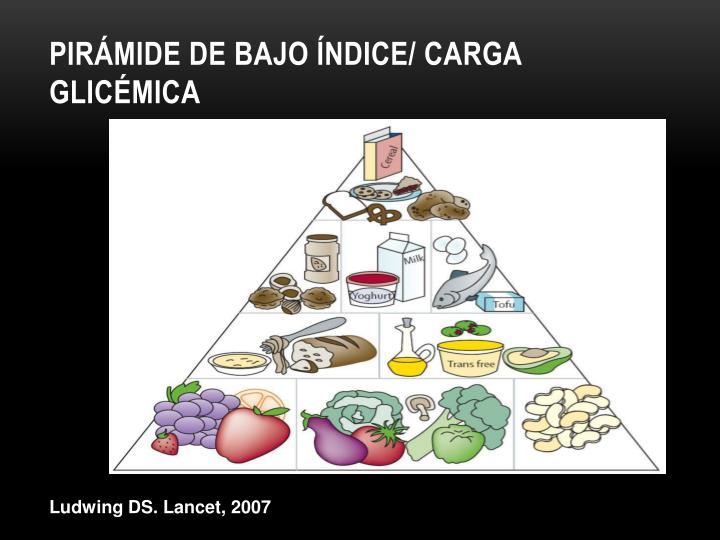 Pirámide de bajo Índice/ carga glicémica