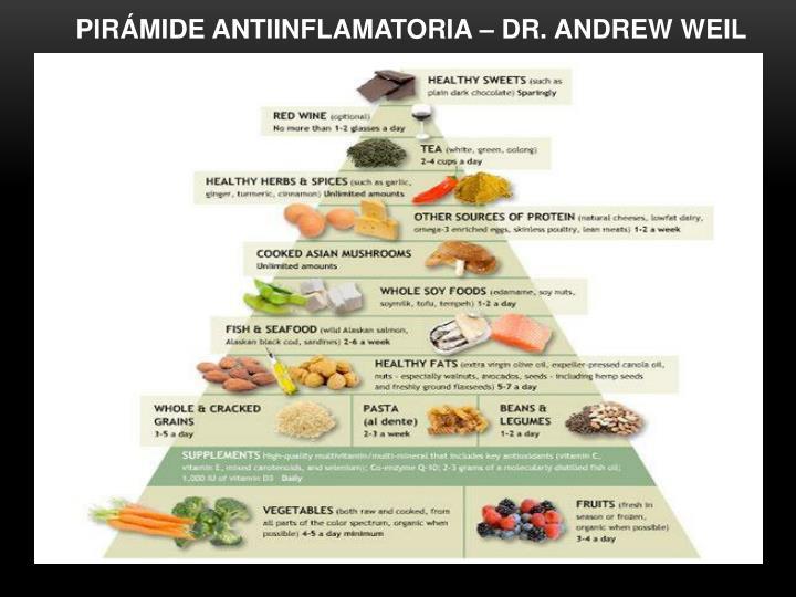 PIRÁMIDE ANTIINFLAMATORIA – DR. ANDREW WEIL